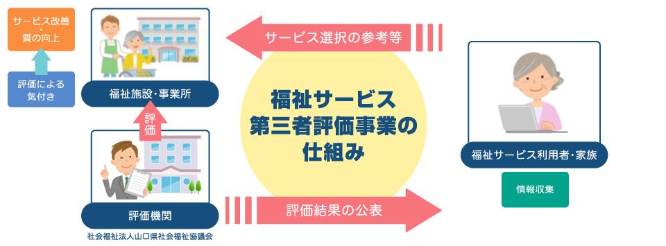 福祉サービス第三者評価事業の仕組み